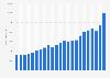Air Liquide's total revenue 2000-2018