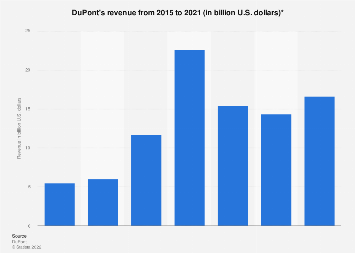 DuPont's revenue 2008-2016