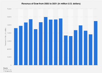 DowDuPont's revenue 2005-2017