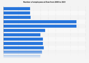 DowDuPont number of employees 1999-2017