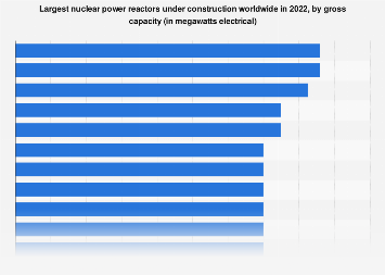 World's largest nuclear power plants by electricity generation 2016