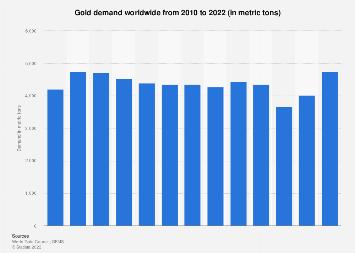 Gold demand globally 2007-2017