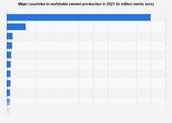 Major countries in worldwide cement production 2012-2017