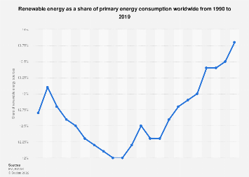 Renewable energy as a share of primary energy consumption worldwide 1990-2015