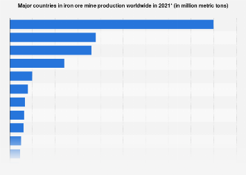 Iron ore mine production by country 2012-2017