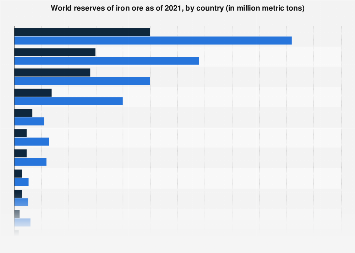 World iron ore reserves by top country 2017