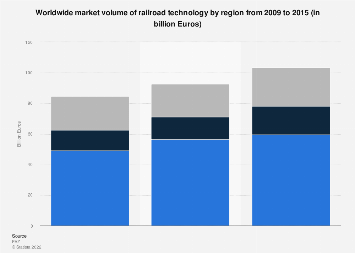 Worldwide market volume of railroad technology 2009-2015