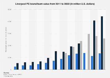 Brand/team valuation of Liverpool FC 2011-2018