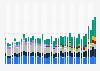 Server vendors: worldwide revenue per quarter 2008-2018
