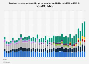 Server vendors: worldwide revenue per quarter 2008-2017