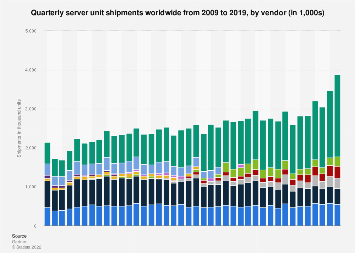 Global server shipments by vendor 2009-2018, by quarter