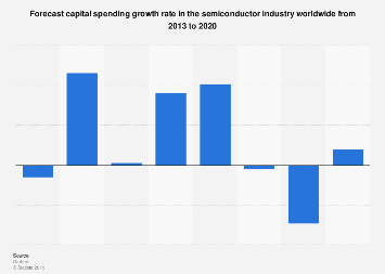 Capital spending growth rate in the semiconductor industry worldwide 2013-2020