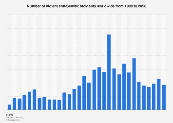 Anti-Semitic violence up to 2017