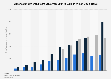 Brand/team valuation of Manchester City 2011-2017