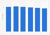 PCs (mobile & desktop) average age 2017-2022