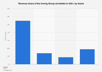 Global revenue share of the Kering Group's luxury division 2012-2017, by brand