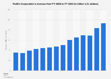 FedEx's revenue 2008-2018