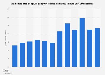 Mexico: opium poppy crops destruction 2008-2017