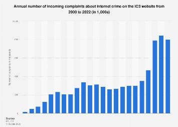 Number of complaints about internet crime 2000-2016