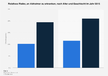 Risiko, an Alzheimer zu erkranken, nach Alter und Geschlecht 2015