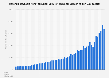 Google: quarterly revenue as 2008-2017