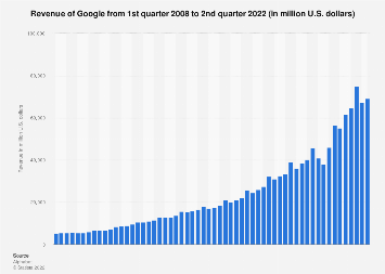 Google: quarterly revenue as 2008-2018