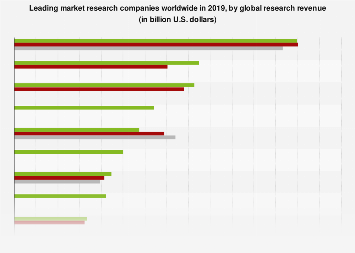 Leading market research companies worldwide  by global research revenue 2016