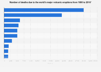 Volcanic eruptions - death toll worldwide up to 2016