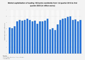 Market capitalization of leading 100 banks worldwide 2016-2018