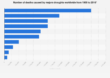 Number of deaths caused by majors droughts worldwide up to 2016