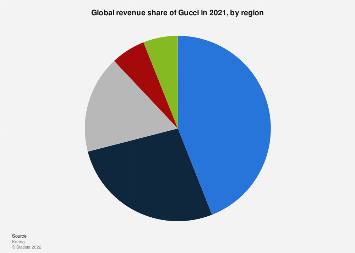 Global revenue share of Gucci 2012-2017, by region