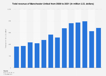 Manchester United total revenue 2009-2017