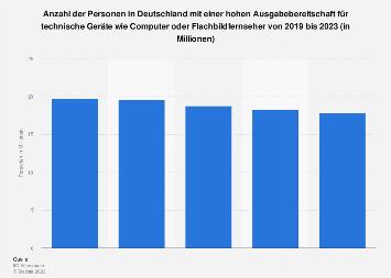 Umfrage in Deutschland zur Ausgabebereitschaft für technische Geräte bis 2018