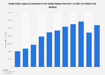 Craft beer's retail dollar value in the U.S. 2011-2017