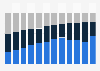 Manchester United percentage distribution of revenue 2009-2018