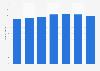 Umfrage in Deutschland zum Besitz eines DVD-Players bis 2013