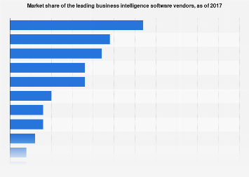 Business intelligence software market share 2017, by vendor