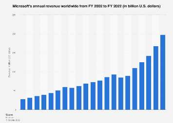 Microsoft's global revenue 2002-2018