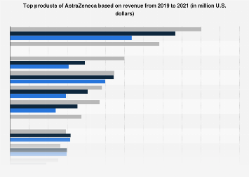 AstraZeneca's top products based on revenue 2010-2017