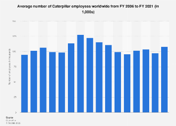 Caterpillar - global number of employees 2006-2016
