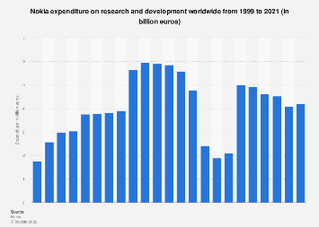 Nokia's expenditure on research and development 1999-2017