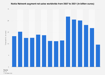 Nokia Siemens Solutions and Networks segment net sales 2007-2018