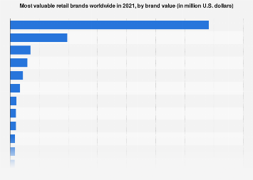 Brand value of the leading 20 most valuable retail brands worldwide 2018
