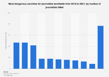 Number of journalists killed worldwide 2018, by country