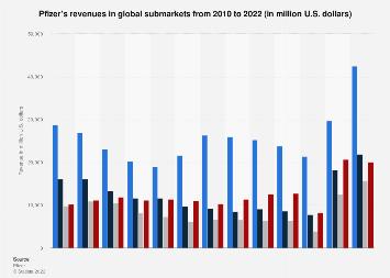 Pfizer revenue by regional submarkets 2010-2018 | Statista