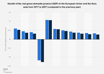 Gross domestic product (GDP) growth in EU and Euro area 2022