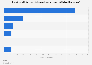 Countries with the largest diamond reserves 2017