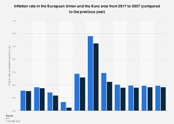 Inflation rate in EU and Euro area 2022