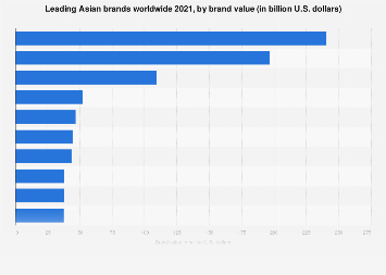 Brand value of the leading 10 companies of Asia 2019