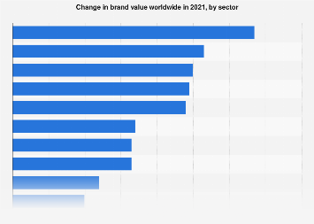 Brand value growth compared to the previous year worldwide in 2019, by sector